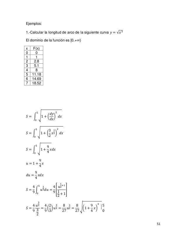 1.-Calcular la longitud de arco de la siguiente curva 𝑦 = √𝑥 3Ejemplos:El dominio de la función es [0,+∞)x    F(x)0     01...