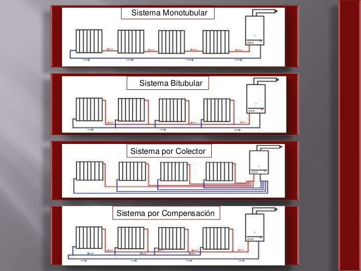Calefaccion agua caliente - Sistema de calefaccion ...