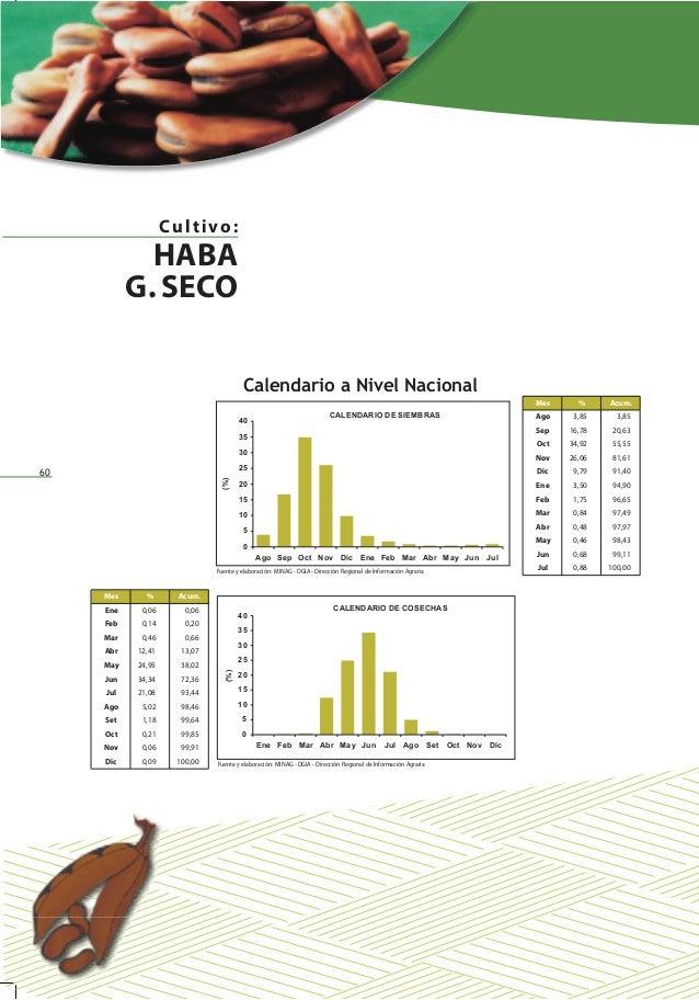 60 Calendario a Nivel Nacional (%)(%) Mes % Acum. Ago 3,85 3,85 Sep 16,78 20,63 Oct 34,92 55,55 Nov 26,06 81,61 Dic 9,79 9...