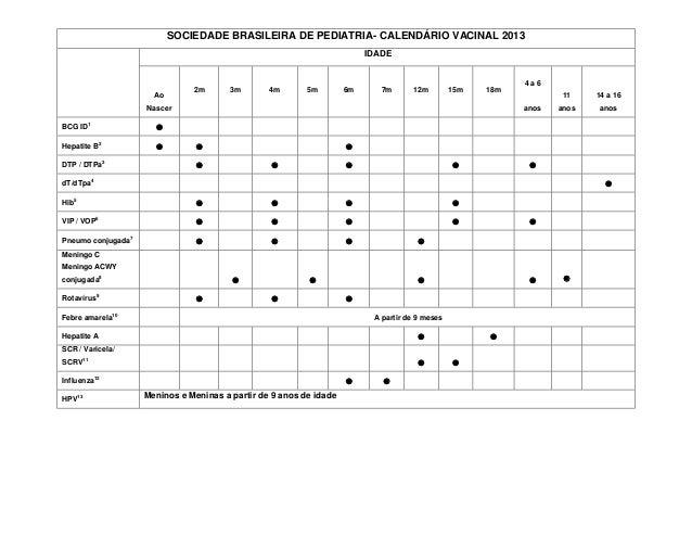 SOCIEDADE BRASILEIRA DE PEDIATRIA- CALENDÁRIO VACINAL 2013IDADEAoNascer2m 3m 4m 5m 6m 7m 12m 15m 18m4 a 6anos11anos14 a 16...
