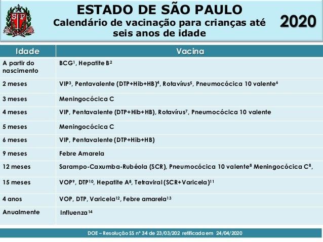 Idade Vacina A partir do nascimento BCG1, Hepatite B2 2 meses VIP3, Pentavalente (DTP+Hib+HB)4, Rotavírus5, Pneumocócica 1...