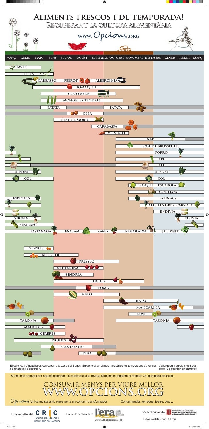 Aliments frescos i de temporada!                                    Recuperant la cultura alimentària                     ...