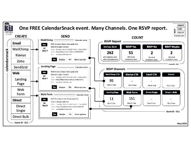 SEND COUNT MailChimp Landing Page Web Form calendarsnack May 2020Event ID - 011 One FREE CalendarSnack event. Many Channel...