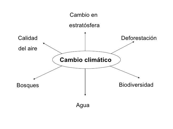 Cambio en              estratósfera  Calidad                       Deforestación del aire             Cambio climático    ...