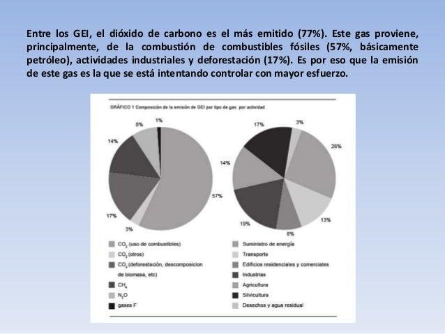 Entre los GEI, el dióxido de carbono es el más emitido (77%). Este gas proviene, principalmente, de la combustión de combu...