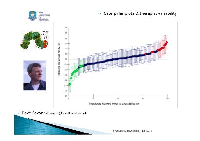  Caterpillar  plots  &  therapist  variability   Dave  Saxon:  d.saxon@shefffield.ac.uk  © University of Sheffield 12/10...