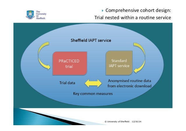  Comprehensive  cohort  design:  Trial  nested  within  a  rou1ne  service  Sheffield IAPT service  © University of Sheff...