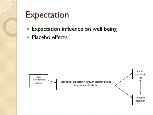 Expectation    Expectation influence on well being    Placebo effects  Creation of expectation through explanation and s...