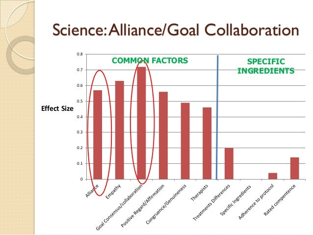 Science: Alliance/Goal Collaboration  0  0.1  0.2  0.3  0.4  0.5  0.6  0.7  0.8  Effect Size  SPECIFIC  INGREDIENTS  COMMO...