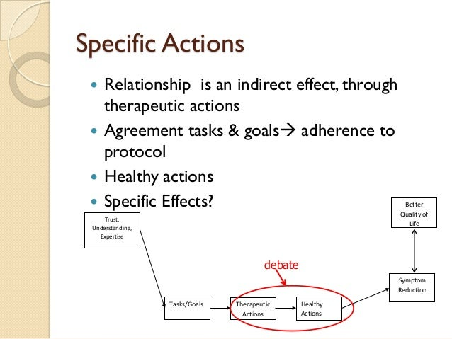Specific Actions    Relationship is an indirect effect, through therapeutic actions    Agreement tasks & goals adherenc...