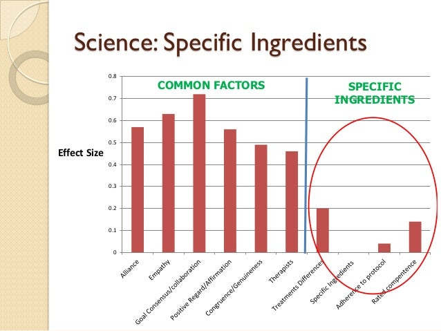 Science: Specific Ingredients  0  0.1  0.2  0.3  0.4  0.5  0.6  0.7  0.8  Effect Size  SPECIFIC  INGREDIENTS  COMMON FACTO...