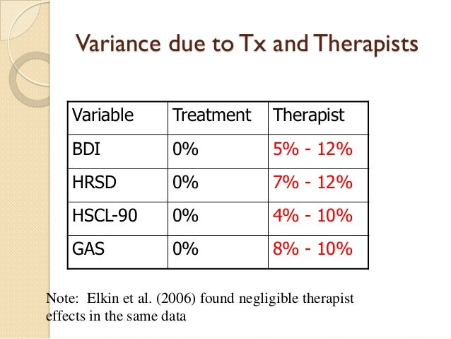 Variance due to Tx and Therapists  Variable  Treatment  Therapist  BDI  0%  5% - 12%  HRSD  0%  7% - 12%  HSCL-90  0%  4% ...