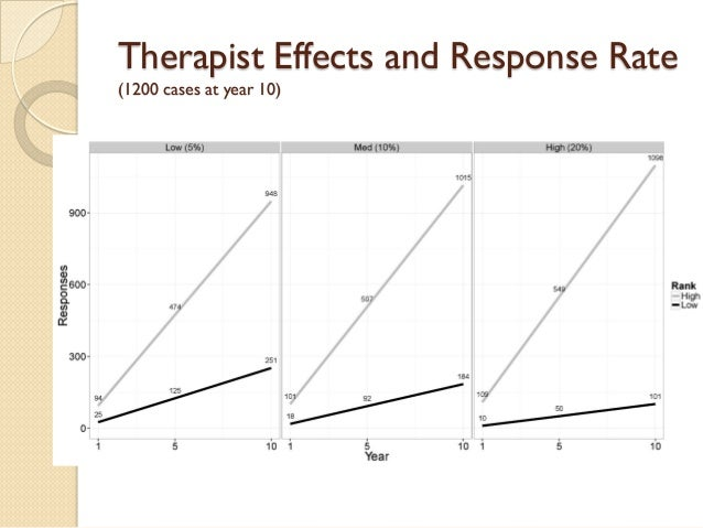 Therapist Effects and Response Rate (1200 cases at year 10)
