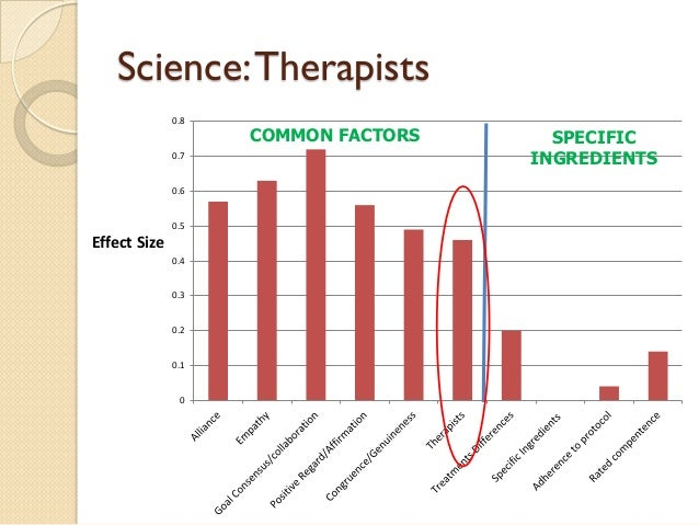 Science: Therapists  0  0.1  0.2  0.3  0.4  0.5  0.6  0.7  0.8  Effect Size  SPECIFIC INGREDIENTS  COMMON FACTORS