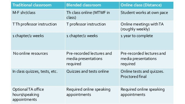 Total Time Spent Online Was Compared With The Final Grade In The Class; 5.
