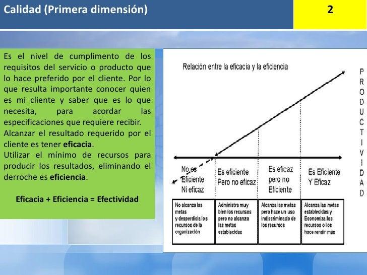 Calidad (Primera dimensión)                 2Es el nivel de cumplimento de losrequisitos del servicio o producto quelo hac...