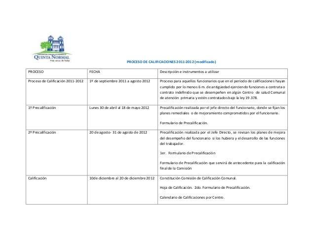 PROCESO DE CALIFICACIONES 2011-2012 (modificado)PROCESO                             FECHA                                 ...