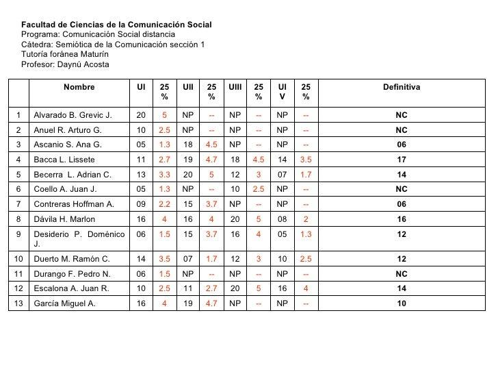 Facultad de Ciencias de la Comunicación Social Programa: Comunicación Social distancia Cátedra: Semiótica de la Comunicaci...