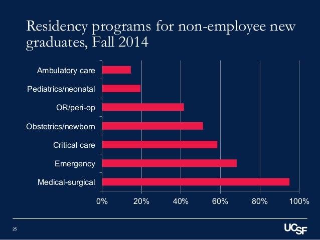 Webinar Survey Of Nurse Employers In California