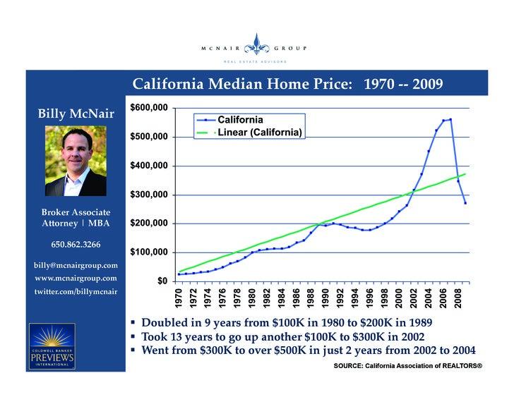 California Median Home Price: 1970 -- 2009 Billy McNair      Broker Associate  Attorney | MBA      650.862.3266  billy@mcn...