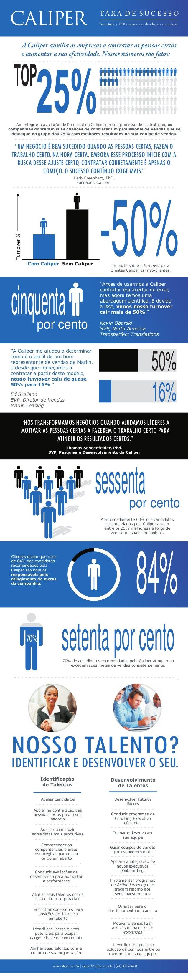 A Caliper auxilia as empresas a contratar as pessoas certas e aumentar a sua efetividade. Nossos números são fatos: 25%TOP...
