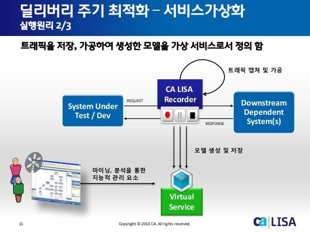 11 Copyright © 2013 CA. All rights reserved. 딜리버리 주기 최적화 – 서비스가상화 실행원리 2/3 트래픽을 저장, 가공하여 생성한 모델을 가상 서비스로서 정의 함 System Unde...