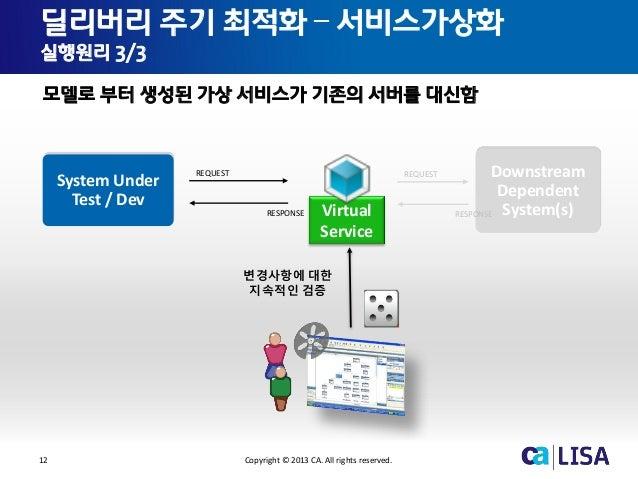 12 Copyright © 2013 CA. All rights reserved. 딜리버리 주기 최적화 – 서비스가상화 실행원리 3/3 모델로 부터 생성된 가상 서비스가 기존의 서버를 대신함 REQUEST RESPONSE...