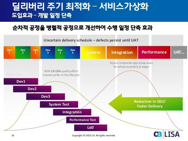 14 Copyright © 2013 CA. All rights reserved. Without LISA With LISA Dev1 Dev2 Dev3 System Test Integration UAT System Inte...