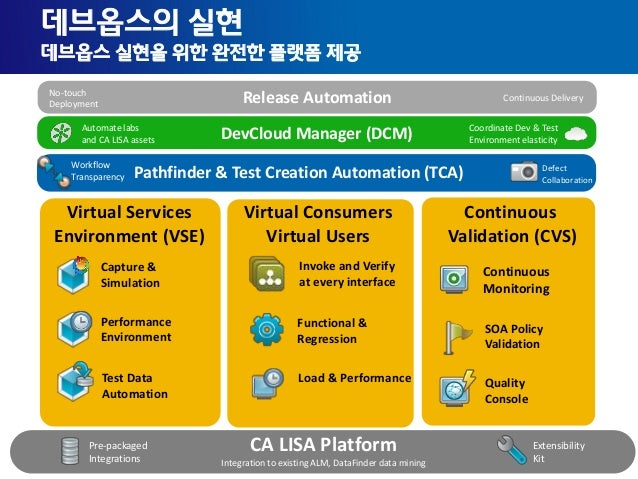 25 Copyright © 2013 CA. All rights reserved. CA LISA Platform Integration to existing ALM, DataFinder data mining Continuo...