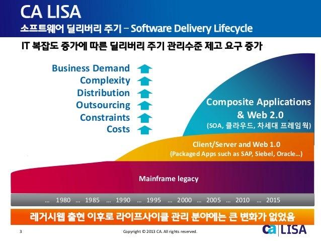 3 Copyright © 2013 CA. All rights reserved. CA LISA 소프트웨어 딜리버리 주기 – Software Delivery Lifecycle IT 복잡도 증가에 따른 딜리버리 주기 관리수준...