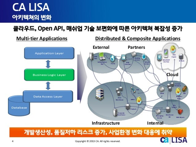 4 Copyright © 2013 CA. All rights reserved. CA LISA 아키텍쳐의 변화 Distributed & Composite ApplicationsMulti-tier Applications R...