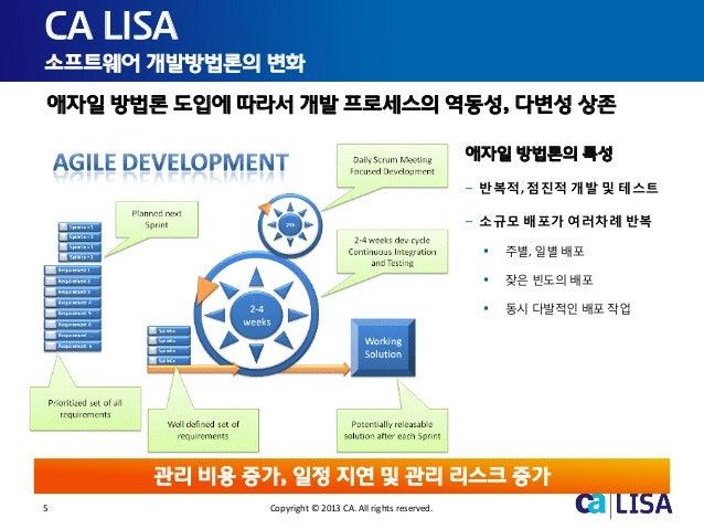 5 Copyright © 2013 CA. All rights reserved. CA LISA 소프트웨어 개발방법론의 변화 애자일 방법론의 특성 – 반복적, 점진적 개발 및 테스트 – 소규모 배포가 여러차례 반복  주별...