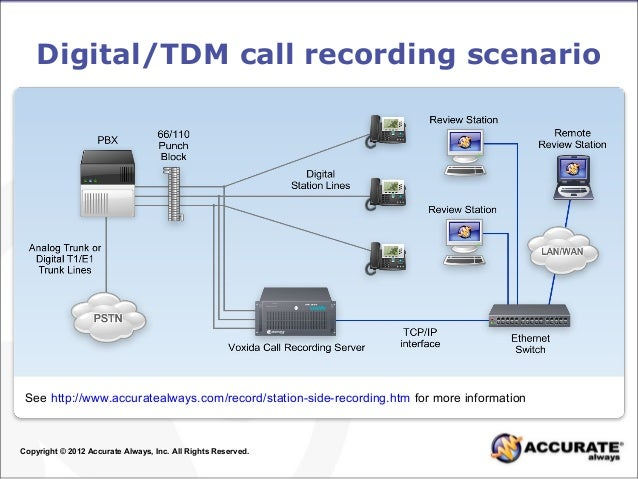 Common ways to record digital analog and voip calls connection dia 4 ccuart Gallery