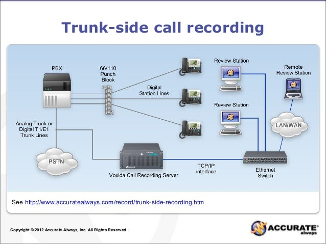 Common ways to record digital analog and voip calls connection dia 5 ccuart Image collections