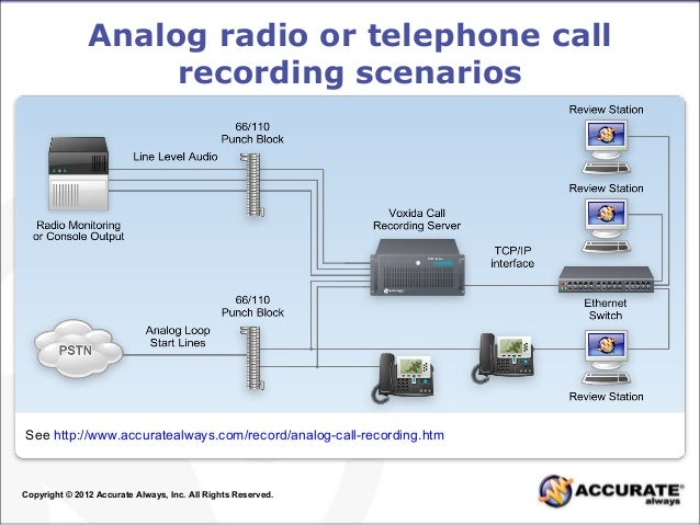 common ways to record digital analog and voip calls connection dia analog radio or telephone