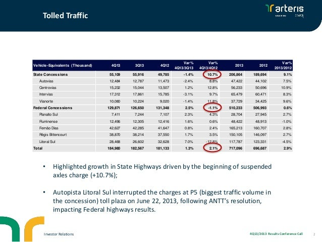Tolled Traffic  Vehicle-Equivalents (Thousand) State Concessions  4Q13  3Q13  4Q12  Var% 4Q13/3Q13  Var% 4Q13/4Q12  2013  ...
