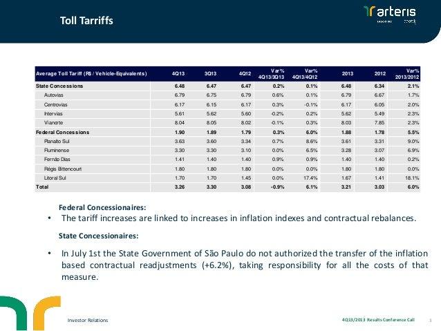 Toll Tarriffs  4Q13  3Q13  4Q12  Var% 4Q13/3Q13  Var% 4Q13/4Q12  6.48  6.47  6.47  0.2%  Autovias  6.79  6.75  6.79  Centr...