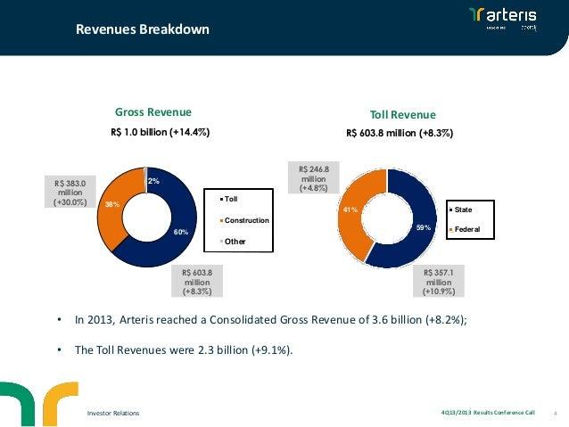 Revenues Breakdown  Gross Revenue  Toll Revenue  R$ 1.0 billion (+14.4%)  R$ 383.0 million (+30.0%)  R$ 603.8 million (+8....