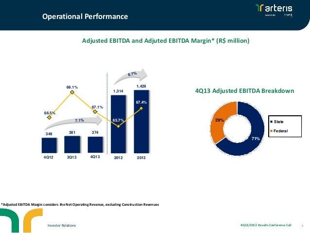 Operational Performance Adjusted EBITDA and Adjuted EBITDA Margin* (R$ million)  1600,0  1,429  69.1% 1,314  1400,0  1200,...