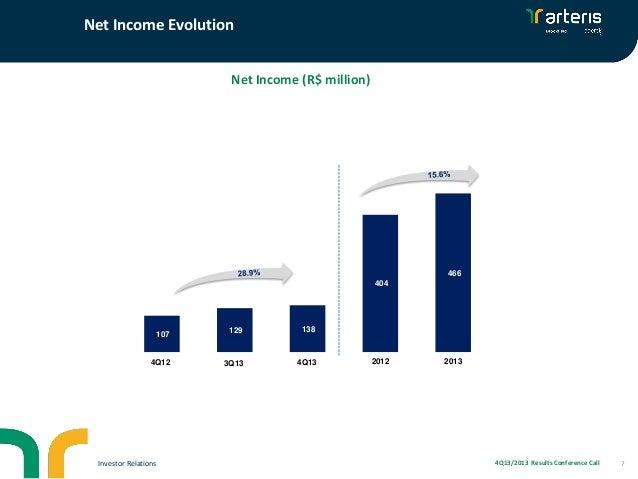Net Income Evolution Net Income (R$ million)  466 404  107  129  138  4T12 4Q12  3T13 3Q13  4T13 4Q13  Investor Relations ...