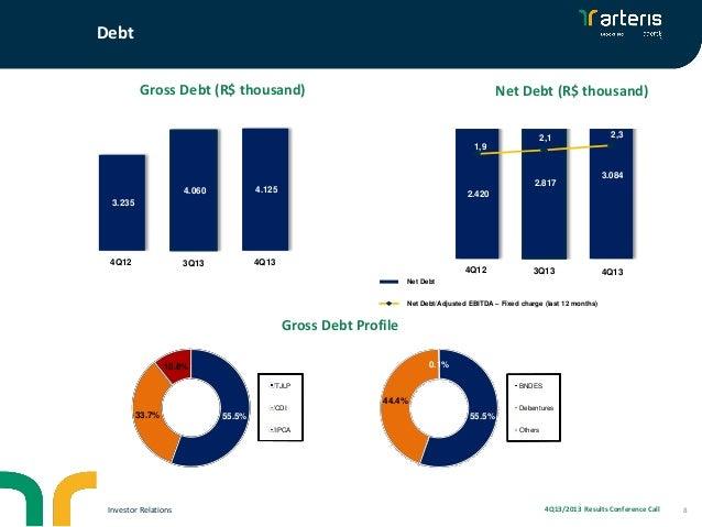 Debt Gross Debt (R$ thousand)  Net Debt (R$ thousand)  4.500 4.000  2,1  3.500  2.000  2,3  1,9  3.000  1,5  2.500  1.500 ...