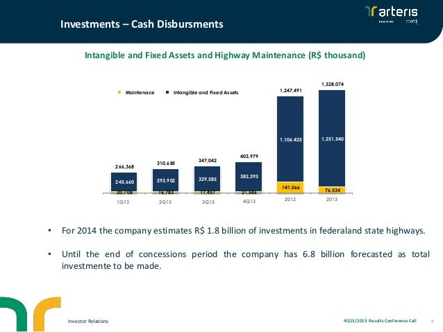 Investments – Cash Disbursments Intangible and Fixed Assets and Highway Maintenance (R$ thousand) 1,328,074 Maintenace Man...