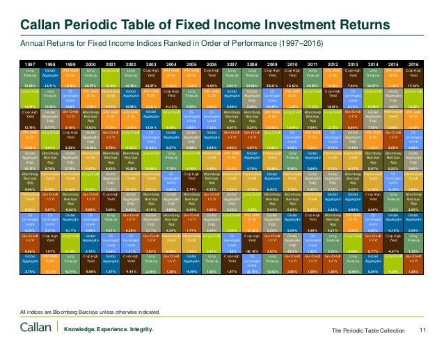 Annual returns for key indices ranked in order of performance 19972 12 urtaz Image collections