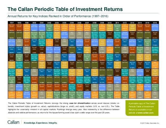 Knowledge. Experience. Integrity. © 2017 Callan Associates Inc. The Callan Periodic Table of Investment Returns Annual Ret...
