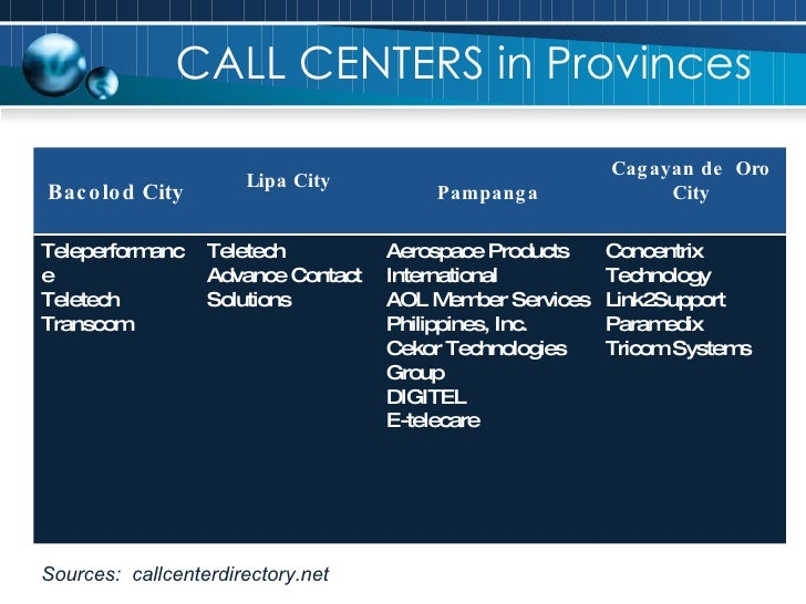 CALL CENTERS in Provinces Sources:  callcenterdirectory.net Bacolod City Lipa City Pampanga Cagayan de  Oro City Teleperfo...