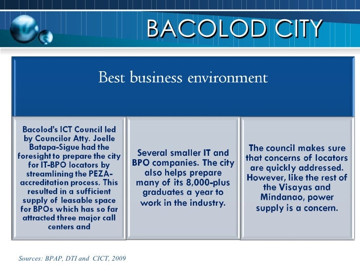 BACOLOD CITY Sources: BPAP, DTI and  CICT, 2009