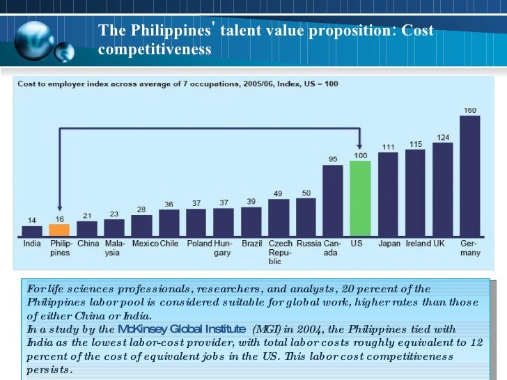 The Philippines' talent value proposition: Cost competitiveness  Sources: BPAP, DTI and  CICT, 2009 For life sciences prof...