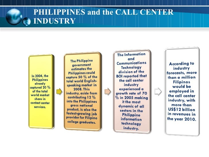 PHILIPPINES and the CALL CENTER INDUSTRY