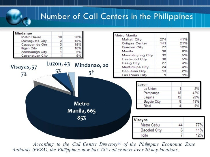 Number of Call Centers in the Philippines According to the Call Center Directory [4]  of the Philippine Economic Zone Auth...