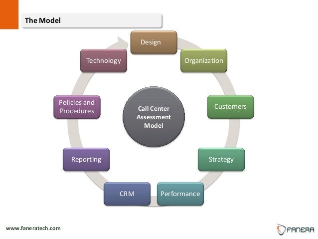 Starting a Call Center Agency – Sample Business Plan Template
